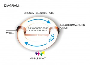 Principle of functioning of induction lamps